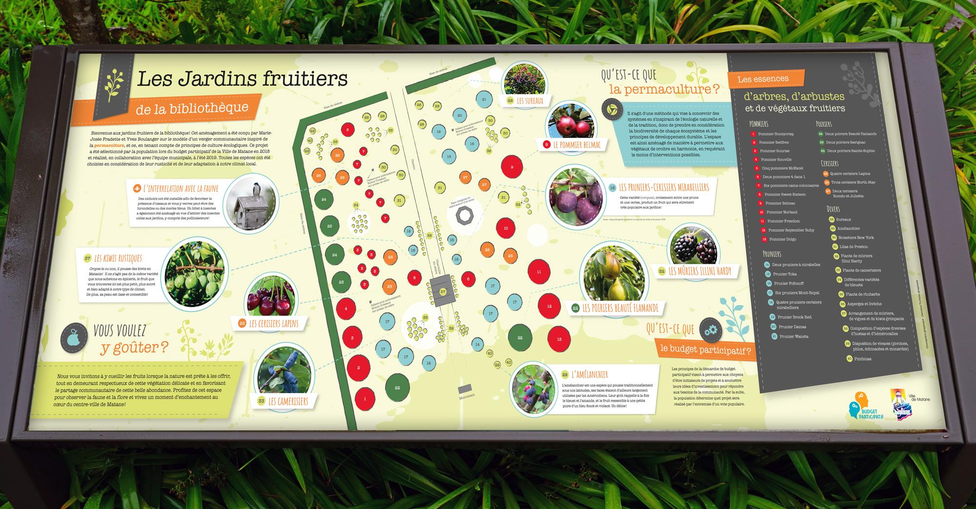 Conception d'une panneau d'information dans un jardin d'arbres fruitiers